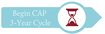 Begin CAP 3-Year Cycle